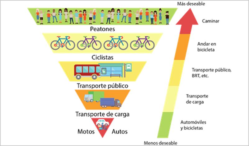 Figura2.Pirámide de la jerarquía de movilidad.