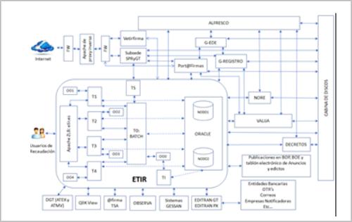 Figura4.Arquitectura sistema eTir.