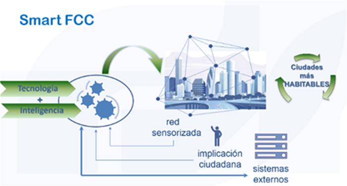 Figura 1. Contribución de AvanzaCC al entorno de Smart Cities.