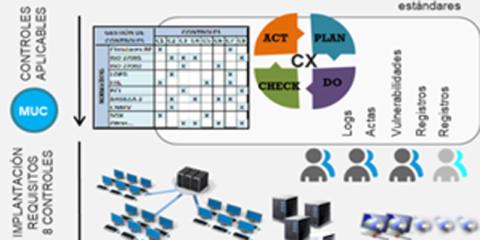 Sistema integral de gestión inteligente de núcleos urbanos y rurales