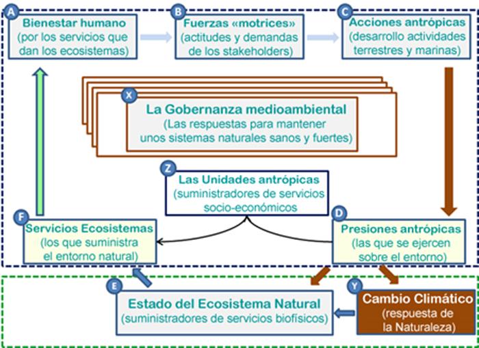 Figura 1. Modelo conceptual de la Gestión de Base Integrada y Ecosistémica (MGBIE) de entornos naturales.