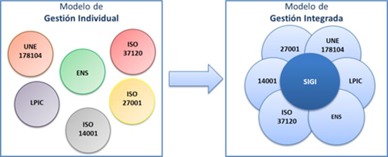 Figura 1. Modelo de Gestión Individual vs Modelo de gestión Integrada.