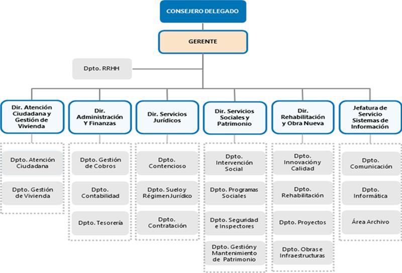 Figura 1. Organigrama Estructural Empresa Municipal de la Vivienda y Suelo.
