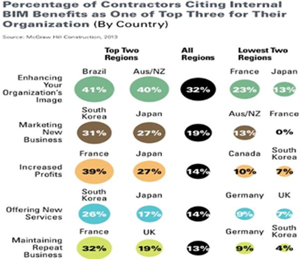 Figura 2. Beneficios obtenidos en empresas de promoción y gestión de vivienda con metodología BIM (por países).