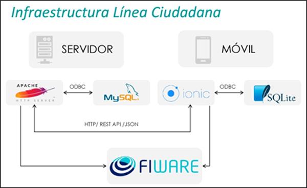 Figura 2. Infraestructura Línea Ciudadana.