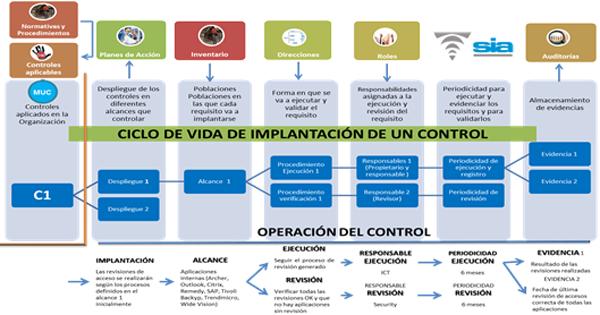 Figura 3. Ciclo de vida de implantación de un control.