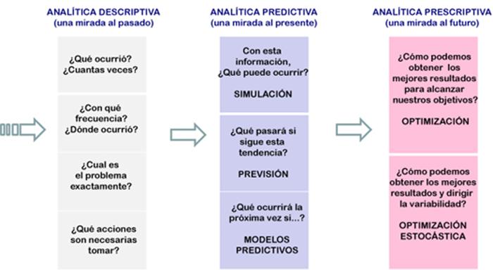 Figura 4. II) Conversión de la información en conocimiento.