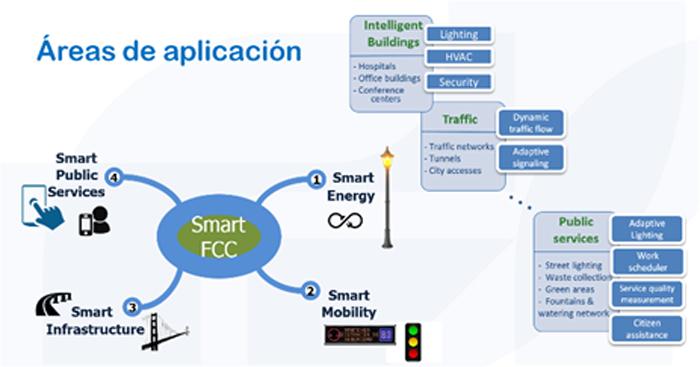 Figura 4. SMART FCC: áreas de aplicación.
