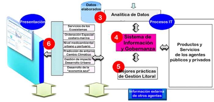 Figura 5. El Sistema de Información SmarterBay: Ayuda a la toma de decisiones