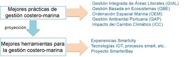 Figura 6. Proyecto SmarterBay: Prácticas y herramientas en el nuevo Modelo de gestión.