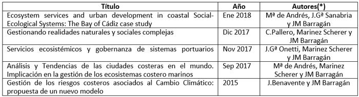Tabla I. Los artículos y tesis más recientes publicados por la UCA sobre la propuesta en cuestión.