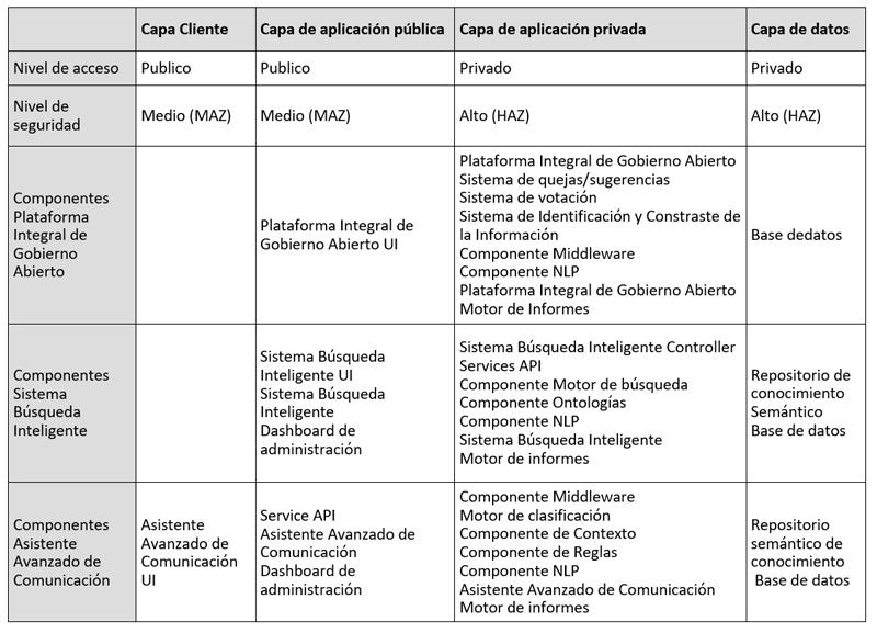 tabla datos