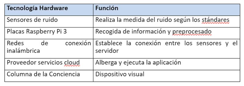 TablaI.Tecnologías usadas en el proyecto.