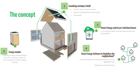 REnnovates: flexibilidad en distritos energía cero