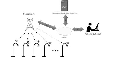 Sistema de Telegestión para luminarias públicas Led en el casco urbano central de la ciudad de Loja (Ecuador)
