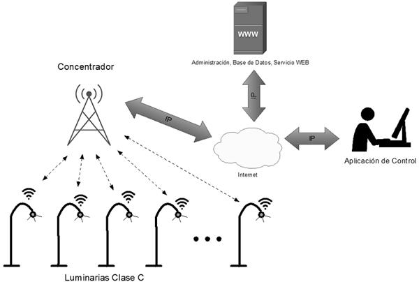 Figura 1. Arquitectura telegestión LoRaWan.