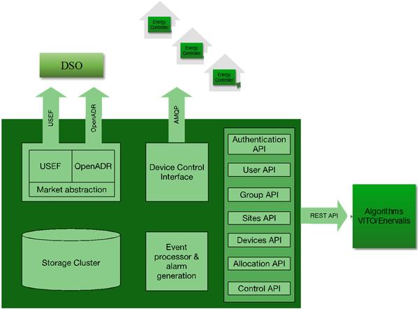 Figura 2. Arquitectura tecnológica.