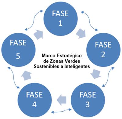 Figura 1. Integración de fases e interconexión entre ellas que permiten la retroalimentación de información.