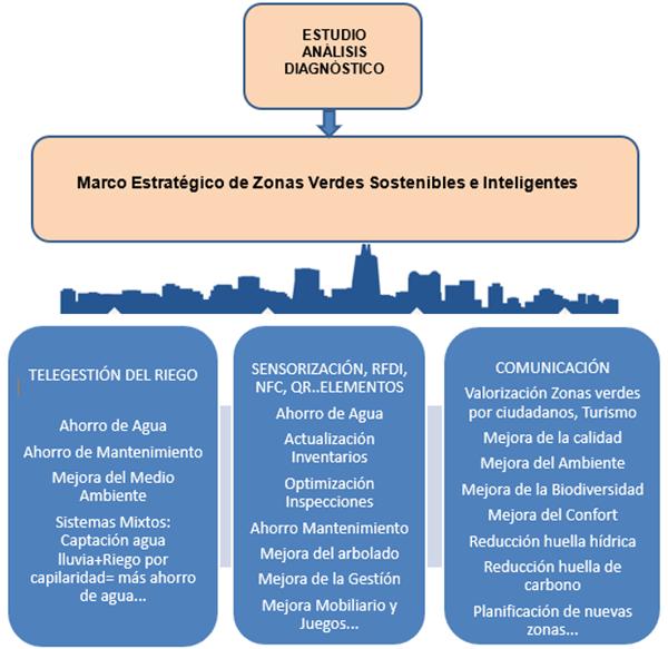 """Figura 2. Beneficios de las Soluciones Integradas e Interconectadas en el """"Marco Inteligencia Verde""""."""