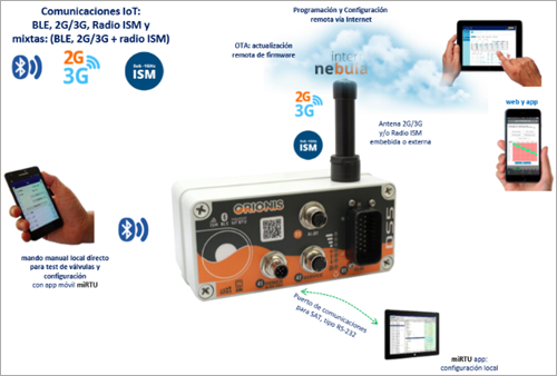 Figura 3. Programadores autónomos con comunicación GPRS que permite la telegestión de riego y la integración con otros sistemas.