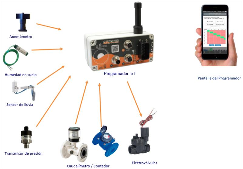 Figura 4. Programadores autónomos que interactuan con distintos dispositivos para la toma de decisiones.