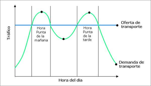 Figura 2. Distribución de la demanda y oferta de Transporte.