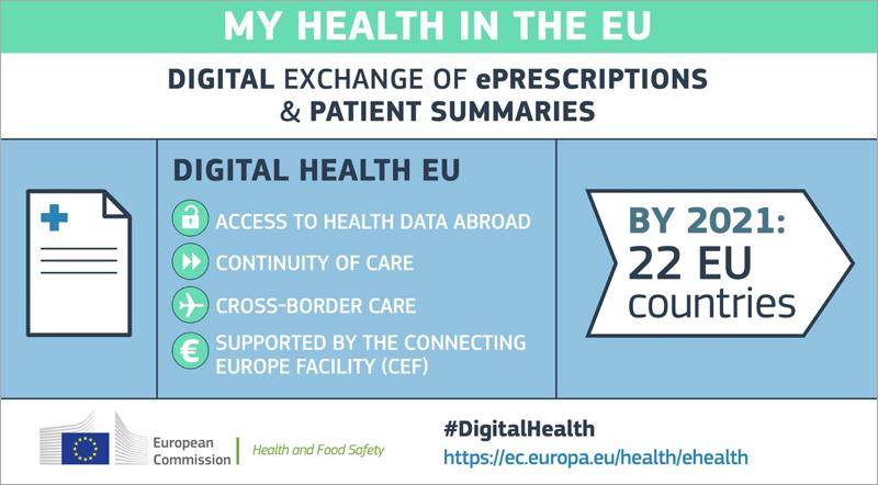 La Unión Europea trabaja en la introducción de la receta electrónica transfronteriza y el acceso a las historias médicas de pacientes entre países. Está previsto que en 2021 ya se pueda hacer en 22 estados miembros.