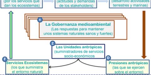 Gestión y cambio global en las áreas litorales complejas