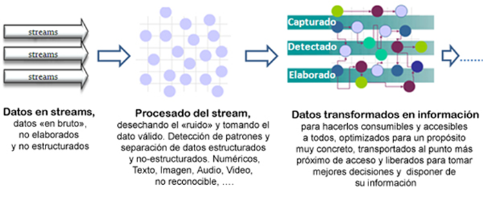 Figura 3. I) Conversión de datos en información.