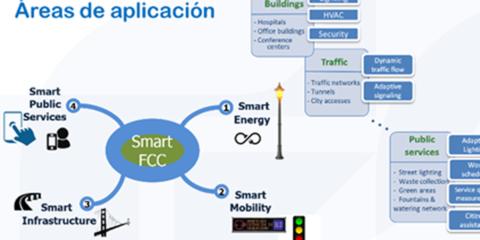 Smart FCC: Tecnología e inteligencia-plataformas de gestión
