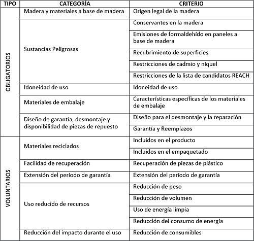 life proyecto tabla 1