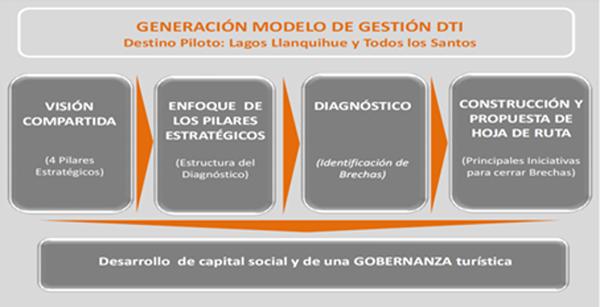 Figura 1. Esquema del Modelo y metodología seguida.