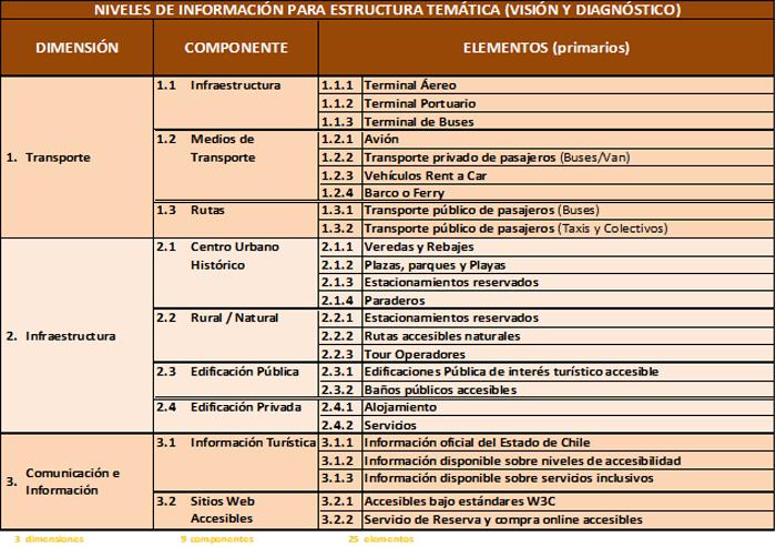 Figura 3. Estructuración del diagnóstico para identificar brechas.