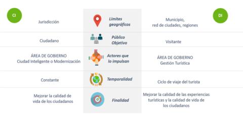 Destinos turísticos inteligentes en Latinoamérica: tendencias y retos para el desarrollo inteligente de destinos