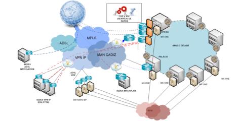Sistema de monitorización de servicios públicos digitales de la Diputación de Cádiz