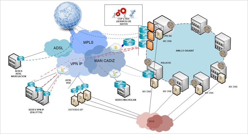 Figura 1. Arquitectura Global de la Red Corporativa de Telecomunicaciones de la Diputación provincial de Cádiz.