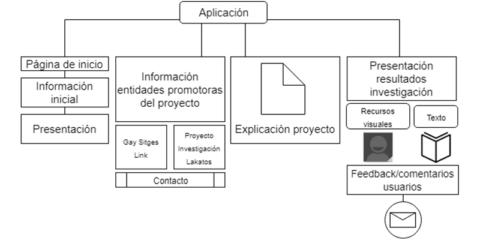 E-spacios urbanos: la construcción de patrimonios inmateriales a partir de la generación de thick data en la ciudad