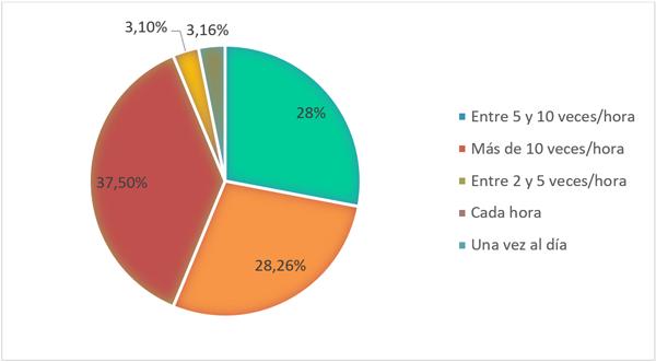Figura 1. Frecuencia de uso del smartphone en la comunidad.