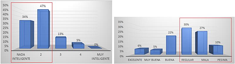 Figura 1. Tabla Grado de inteligencia. Figura 2. Tabla Nivel de planificación de la gestión de activos.