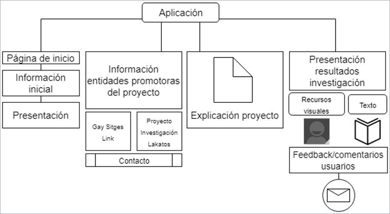 Figura 3. Concepción teórica de la aplicación móvil.