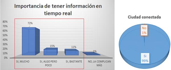Figura 3. Información en tiempo real/Ciudad conectada.