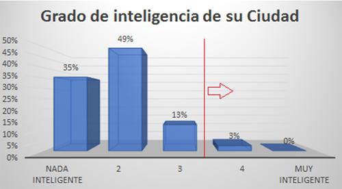 Figura 4. Tabla Grado de inteligencia en las ciudades.