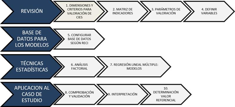 Figura 1. Propuesta metodológica para la aproximación a la valoración de ciudades inteligentes españolas.