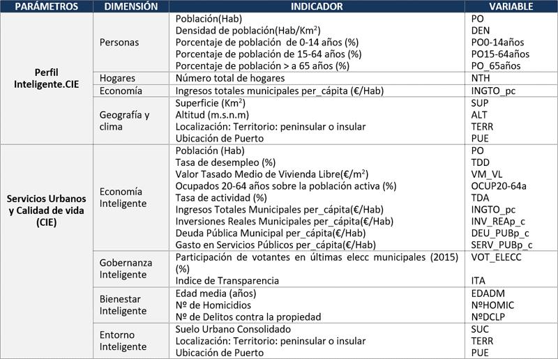 Tabla I. Parámetros, Dimensiones y Variables para MGP y MSU&CV de las CIE.