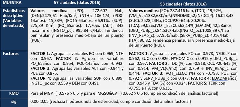 Tabla II. Estadísticos descriptivos,pruebas y factores deducidos del análisis factorial para el MGP y el MGSU&CV de las CIE.