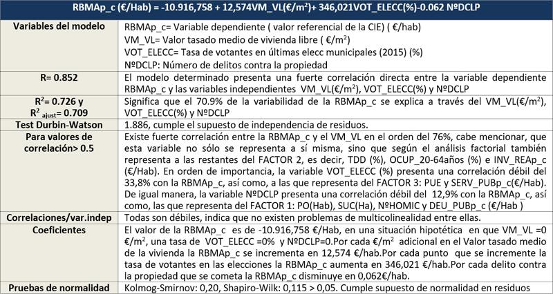 Tabla IV. Modelo Global de SU&CV de las CIE, pruebas de bondad, correlaciones y coeficientes.