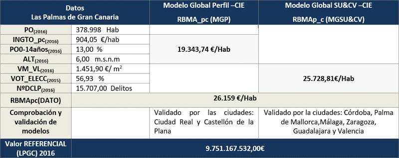 Tabla V. Valoración Ciudad de Las Palmas de Gran Canaria Aplicando Criterios de Ciudades Inteligentes.
