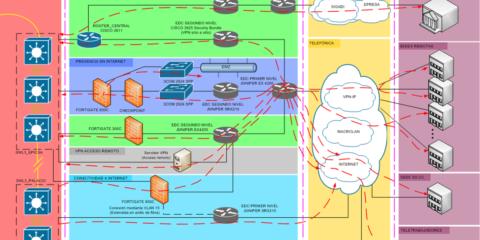 Sistema de seguridad y administración de eventos en la red corporativa