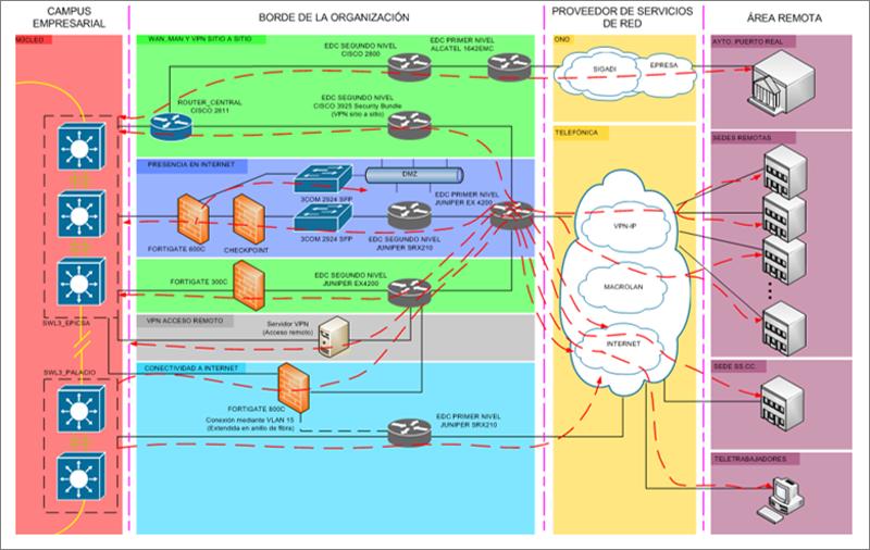 Figura 1. Topología lógica del área.