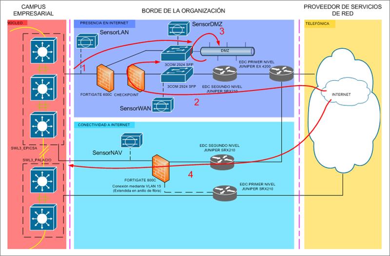 Figura 3. Localización de los sensores OSSIM en la zona frontera.